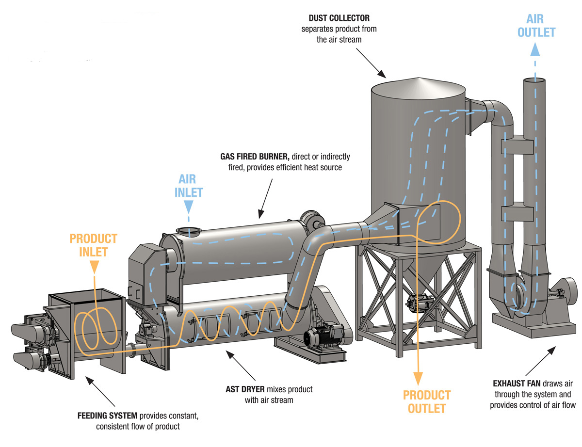Oily Sludge Recycling System