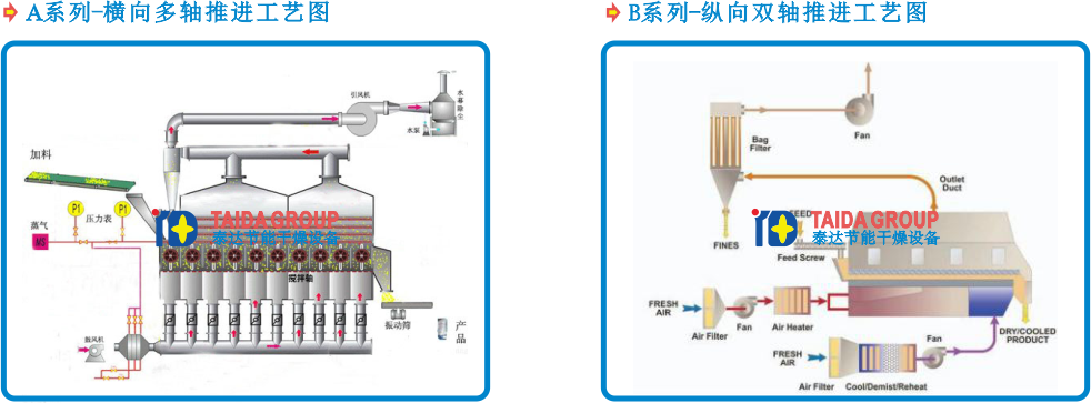 Fermented bean residues mixing type fluid bed dryer